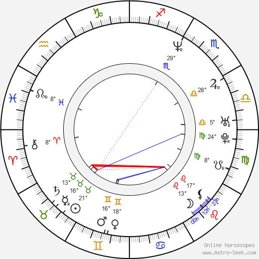 Jim Furyk birth chart, biography, wikipedia 2019, 2020