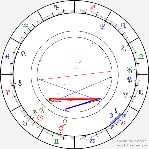 Jim Furyk birth chart, Jim Furyk astro natal horoscope, astrology