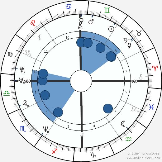 John Hamburg wikipedia, horoscope, astrology, instagram