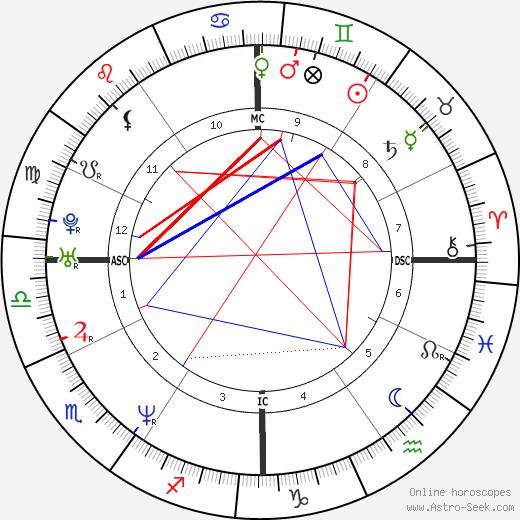 John Hamburg tema natale, oroscopo, John Hamburg oroscopi gratuiti, astrologia