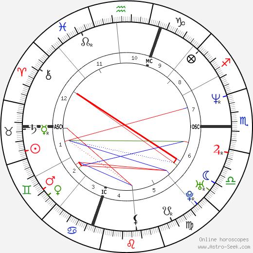 Jordan Knight день рождения гороскоп, Jordan Knight Натальная карта онлайн