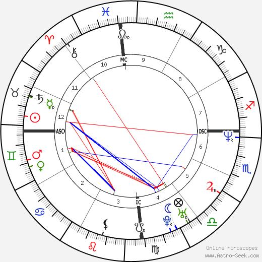 Jorginho Buchabki tema natale, oroscopo, Jorginho Buchabki oroscopi gratuiti, astrologia