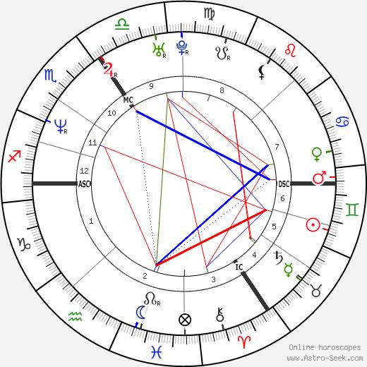 Джозеф Файнс Joseph Fiennes день рождения гороскоп, Joseph Fiennes Натальная карта онлайн
