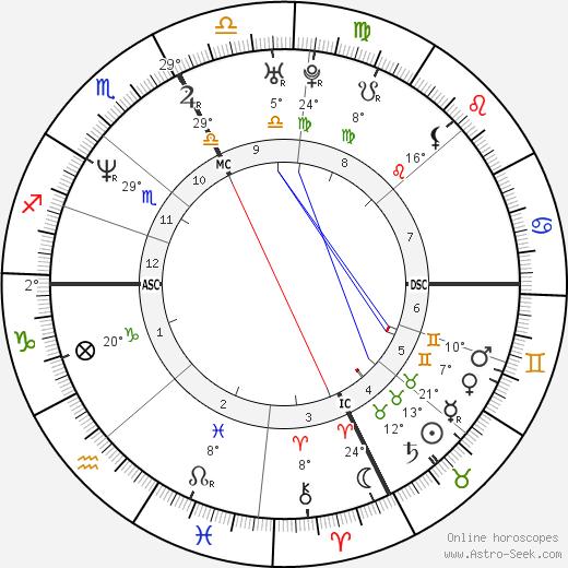 Karla Homolka tema natale, biography, Biografia da Wikipedia 2020, 2021