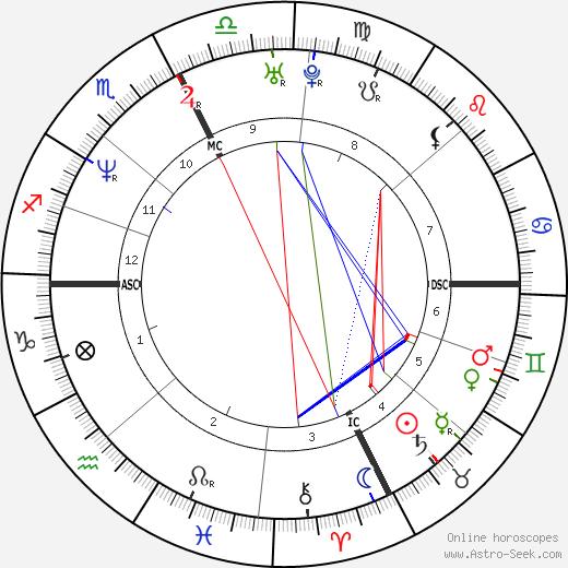 Karla Homolka tema natale, oroscopo, Karla Homolka oroscopi gratuiti, astrologia