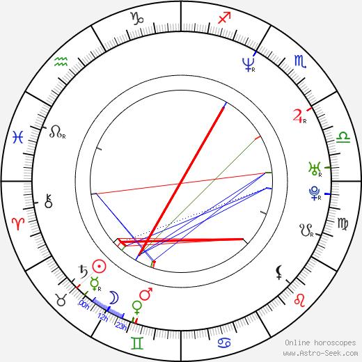 Kavan Smith astro natal birth chart, Kavan Smith horoscope, astrology