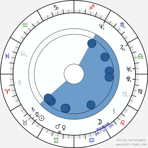 Magdaléna Sidonová wikipedia, horoscope, astrology, instagram