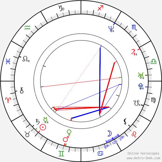 Magdaléna Sidonová birth chart, Magdaléna Sidonová astro natal horoscope, astrology