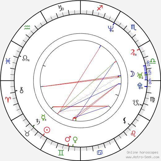 Maki Sakai birth chart, Maki Sakai astro natal horoscope, astrology