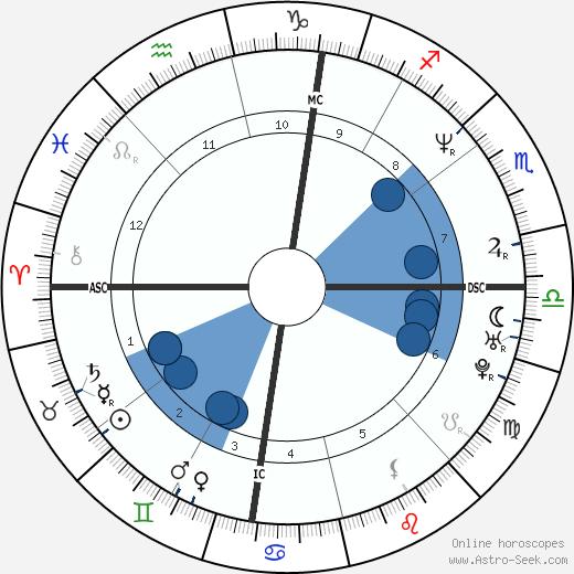 Mark Belmore wikipedia, horoscope, astrology, instagram