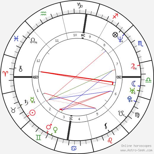 Mark Belmore tema natale, oroscopo, Mark Belmore oroscopi gratuiti, astrologia