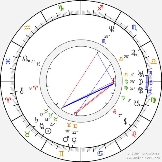 Martin Gruber birth chart, biography, wikipedia 2018, 2019