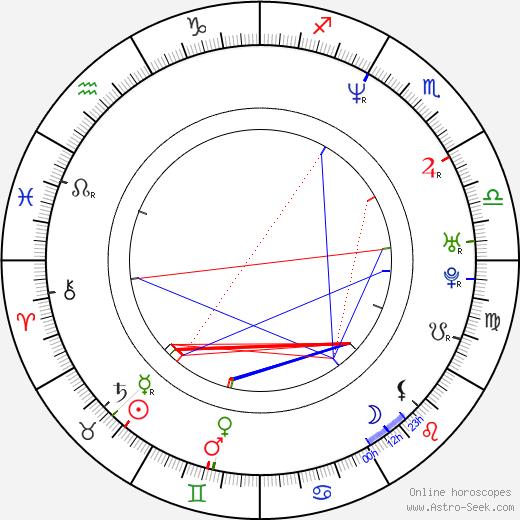 Nae birth chart, Nae astro natal horoscope, astrology