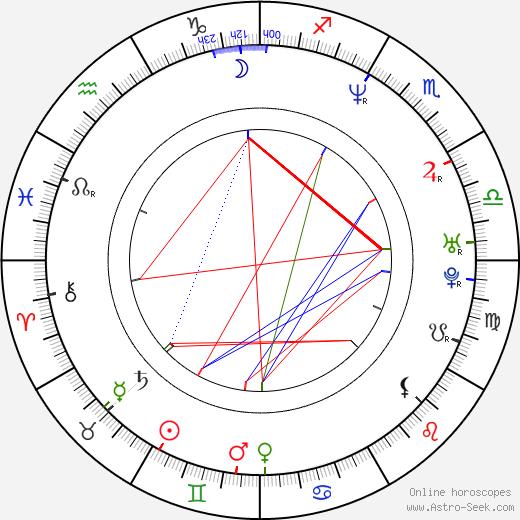 Nanette Burstein astro natal birth chart, Nanette Burstein horoscope, astrology