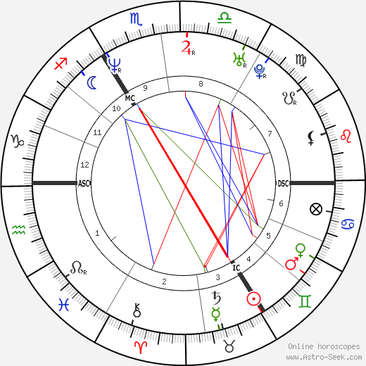 Naomi Campbell astro natal birth chart, Naomi Campbell horoscope, astrology