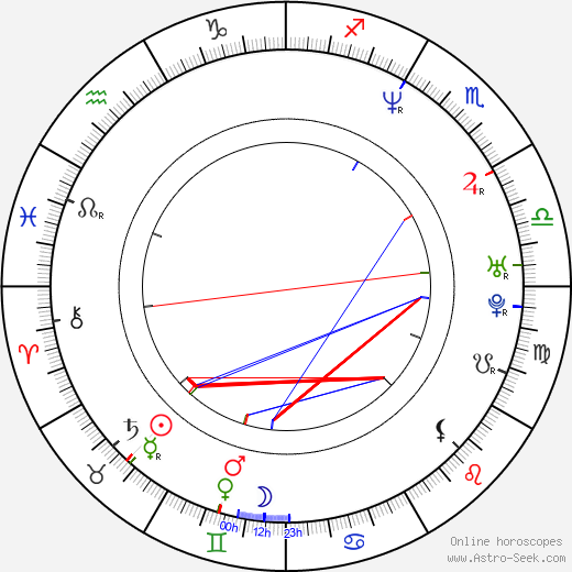 Naomi Klein birth chart, Naomi Klein astro natal horoscope, astrology