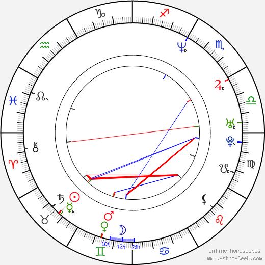 Naomi Klein astro natal birth chart, Naomi Klein horoscope, astrology