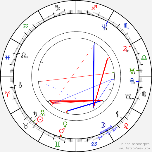 Nicky Katt astro natal birth chart, Nicky Katt horoscope, astrology
