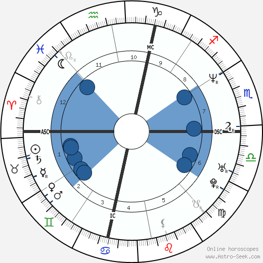 Pasquale Gravina wikipedia, horoscope, astrology, instagram