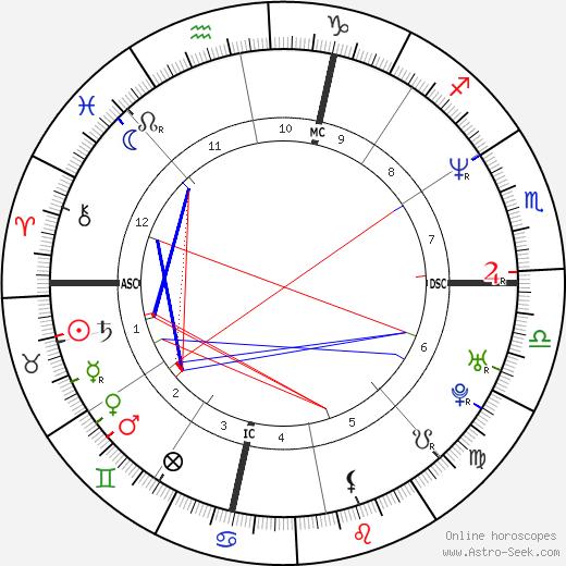 Pasquale Gravina tema natale, oroscopo, Pasquale Gravina oroscopi gratuiti, astrologia