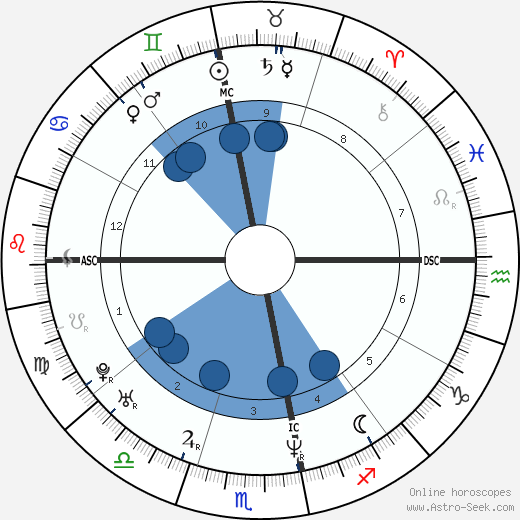 Pedro Paulo Diniz wikipedia, horoscope, astrology, instagram