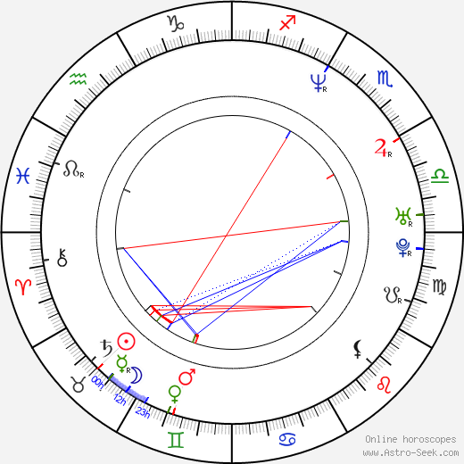 Robert Clarke astro natal birth chart, Robert Clarke horoscope, astrology