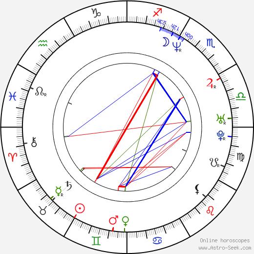 Roman Turek tema natale, oroscopo, Roman Turek oroscopi gratuiti, astrologia