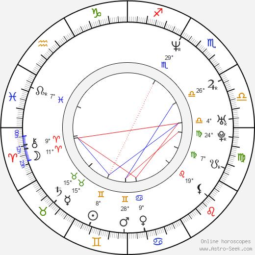 Ron Kennell birth chart, biography, wikipedia 2018, 2019