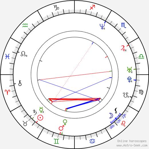 Samantha Mathis astro natal birth chart, Samantha Mathis horoscope, astrology