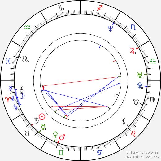 Stanislaw Mucha день рождения гороскоп, Stanislaw Mucha Натальная карта онлайн