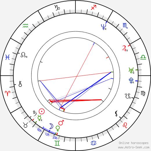 Su-ro Kim birth chart, Su-ro Kim astro natal horoscope, astrology