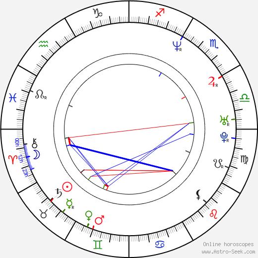 Suzi Perry день рождения гороскоп, Suzi Perry Натальная карта онлайн