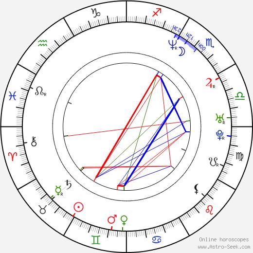 Terrell Brandon astro natal birth chart, Terrell Brandon horoscope, astrology