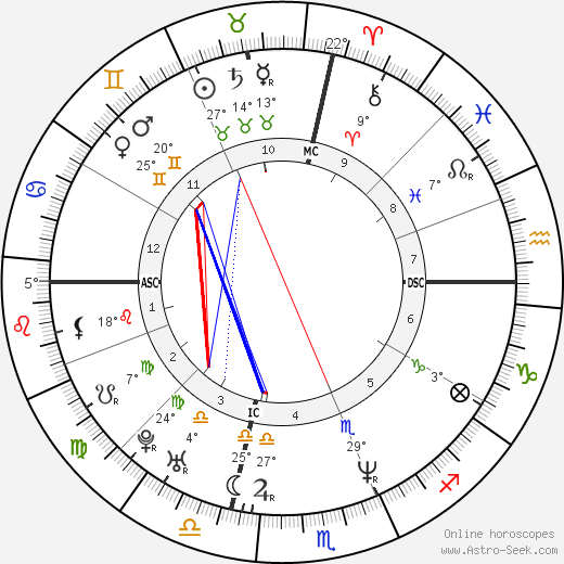 Tina Fey birth chart, biography, wikipedia 2017, 2018