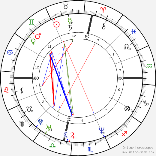 Tina Fey astro natal birth chart, Tina Fey horoscope, astrology