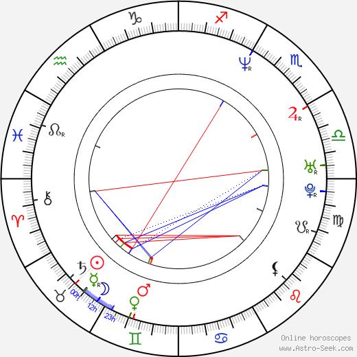 Tristán Ulloa день рождения гороскоп, Tristán Ulloa Натальная карта онлайн