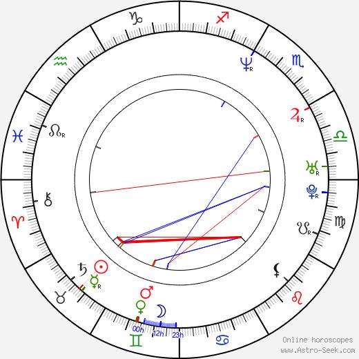 Troy Brenna birth chart, Troy Brenna astro natal horoscope, astrology