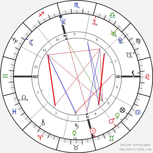Игаль Амир Yigal Amir день рождения гороскоп, Yigal Amir Натальная карта онлайн
