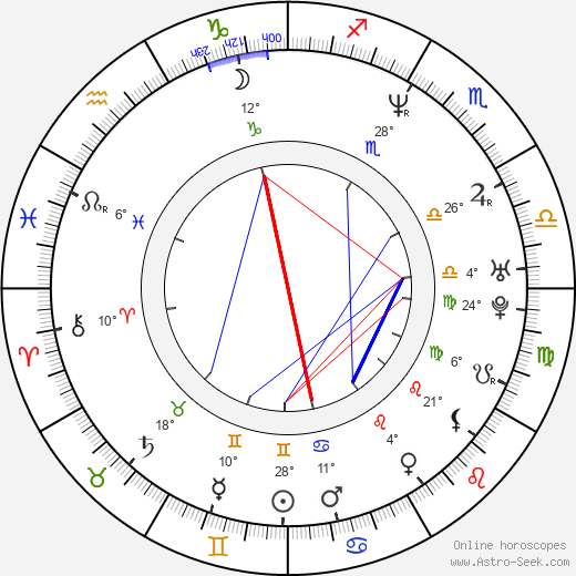 Aleksandr Bargman birth chart, biography, wikipedia 2018, 2019