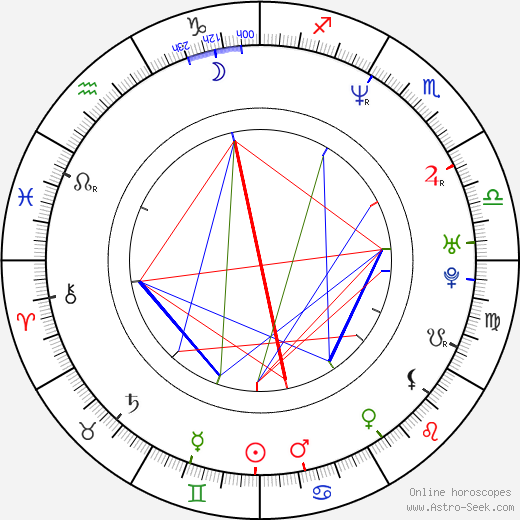 Aleksandr Bargman astro natal birth chart, Aleksandr Bargman horoscope, astrology