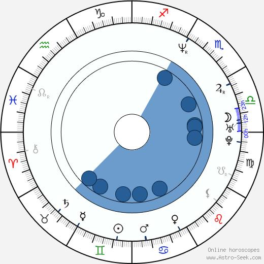 Alexander Pschill wikipedia, horoscope, astrology, instagram