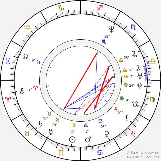 Alexander Pschill birth chart, biography, wikipedia 2020, 2021