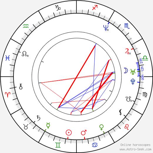 Alexander Pschill birth chart, Alexander Pschill astro natal horoscope, astrology