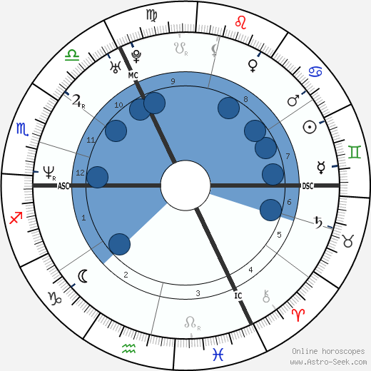 Andrea Nahles wikipedia, horoscope, astrology, instagram
