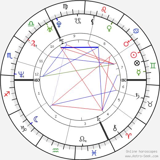 Андреа Налес Andrea Nahles день рождения гороскоп, Andrea Nahles Натальная карта онлайн