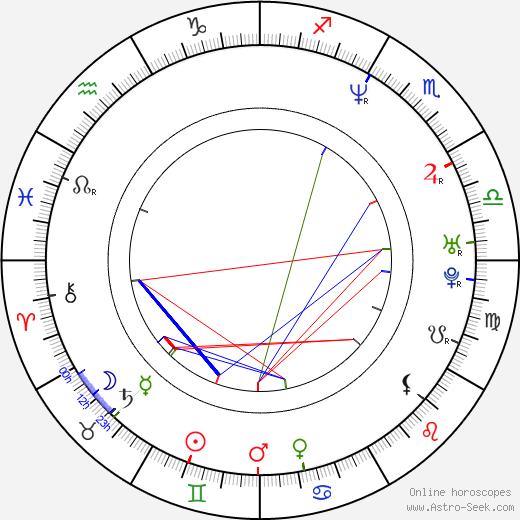 António Pedro Cerdeira birth chart, António Pedro Cerdeira astro natal horoscope, astrology