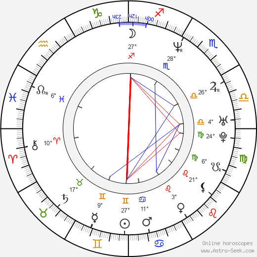 Antonis Remos birth chart, biography, wikipedia 2018, 2019