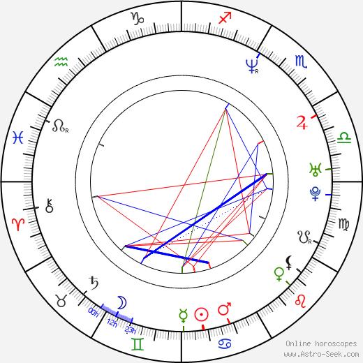 Brian Bloom birth chart, Brian Bloom astro natal horoscope, astrology