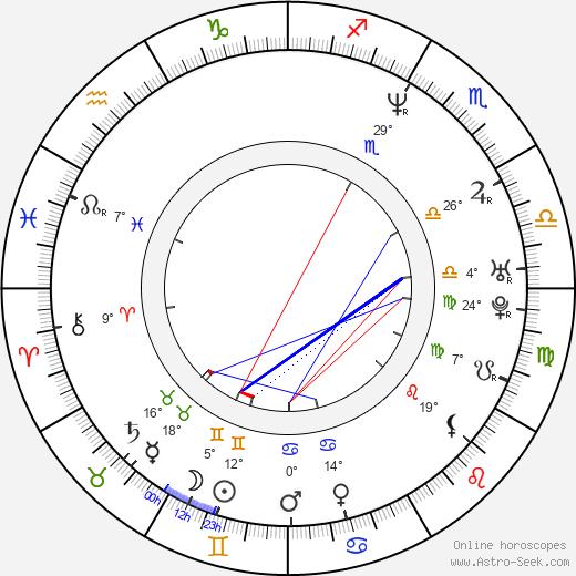 Brian T. Lynch birth chart, biography, wikipedia 2019, 2020