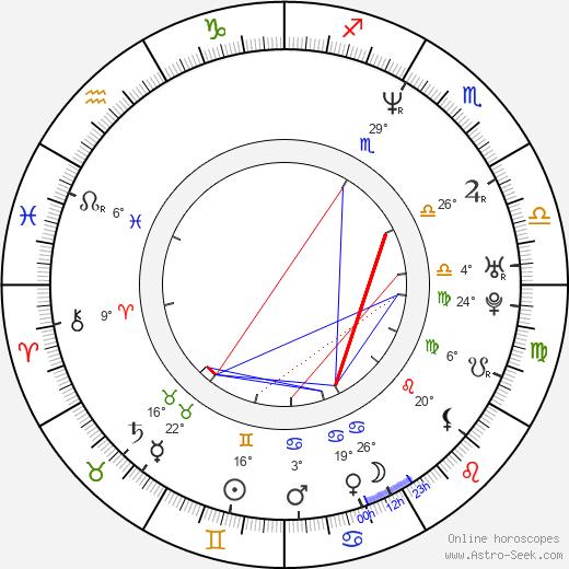 Cafu birth chart, biography, wikipedia 2020, 2021